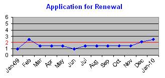 Renewal Application Time Graph